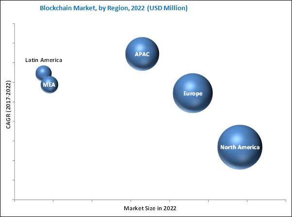 Blockchain Market Growth By 2022