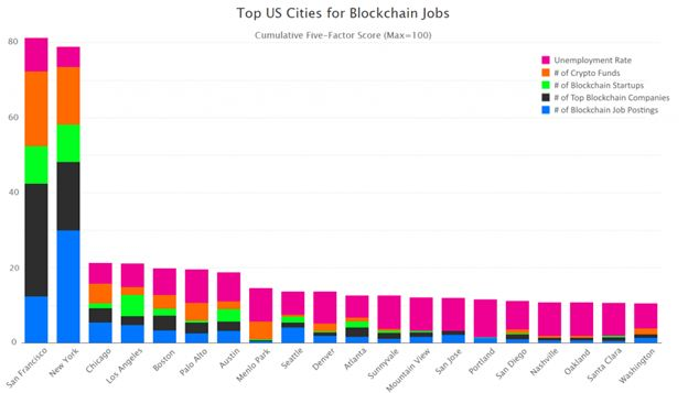 Top USA cities Blockchain Jobs